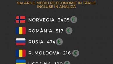 norvegia-_289_rusia-_259românia-_210ucraina-_140republica_Moldova-_96_(2)2
